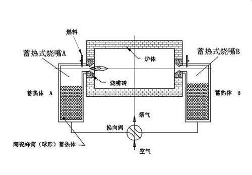 蓄热室高温焚烧炉有机废气处理设备