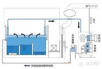 有机废气处理工艺有哪些?各种有机废气处理工艺优缺点