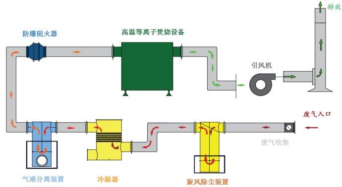 含氯废气净化的四种方法
