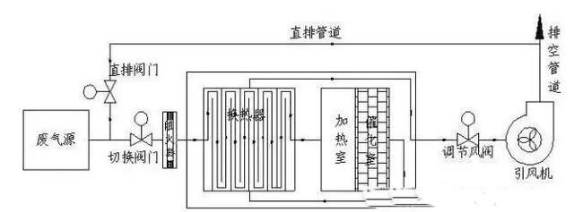 石油化工行业VOC废气处理技术