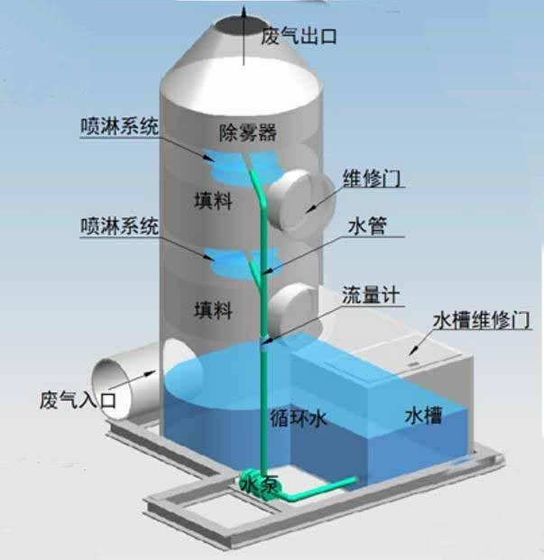 酸雾净化塔的工作原理及产品性能特点