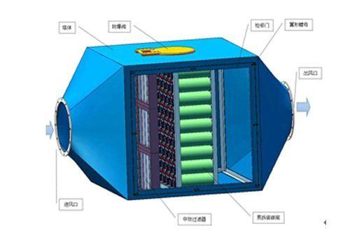 工业有机废气处理之活性炭吸附设备性能介绍