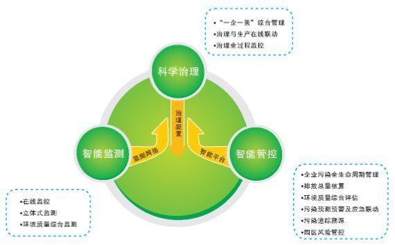 VOC废气处理六种方法适用范围与优点