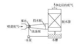 六种喷涂废气处理技术对比