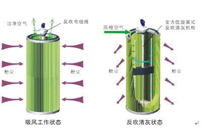 KSDC中央式烟尘净化器