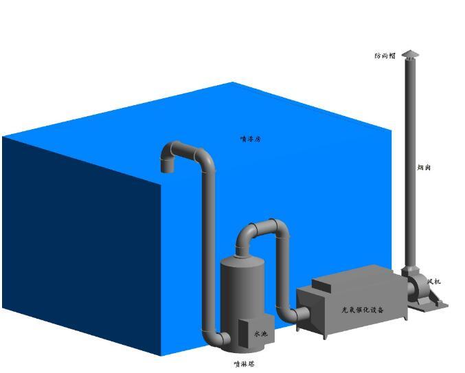 废气处理设备的基本要求有哪些?