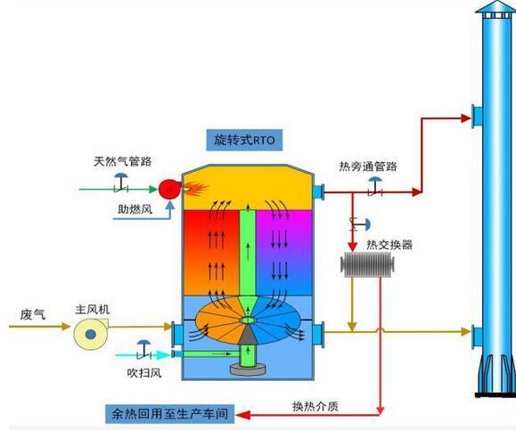 rco催化燃烧设备到底是什么?