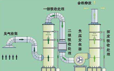 七种主流常见VOC废气处理技术介绍