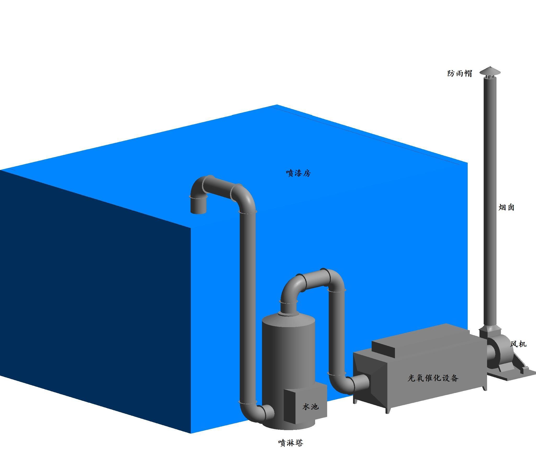 喷涂行业废气处理方案