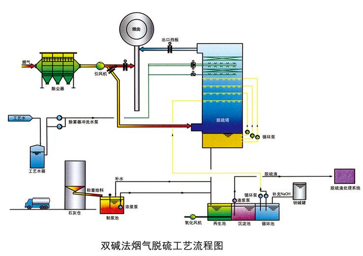 双碱法烟气脱硫工艺及原理