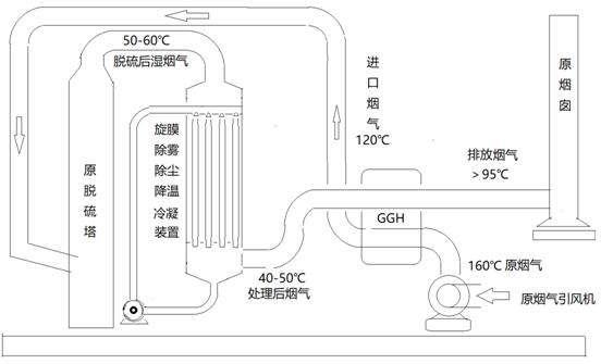 熔铝炉烟气余热如何利用