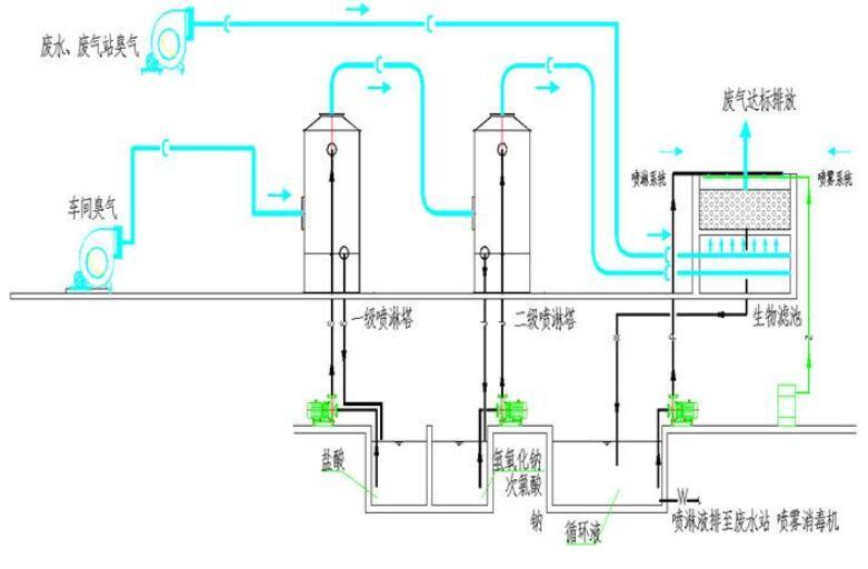生物废气处理用的是什么工作原理
