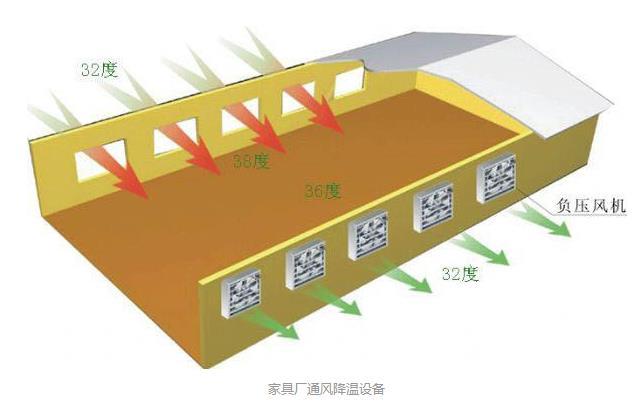 廊坊家具厂车间通风降温方法介绍