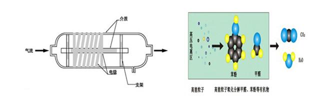 低温等离子体废气处理适用哪些行业