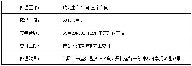 广东玻璃车间环保空调降温案例