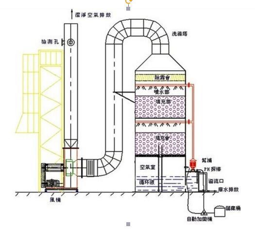水膜溶媒吸附净化设备安装示意图