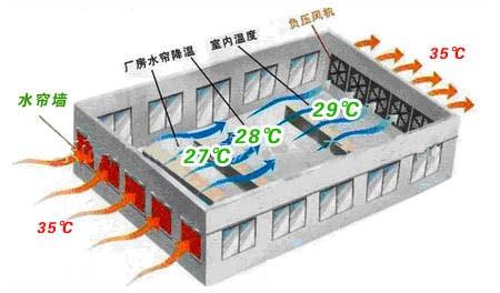 山东一彩钢板企业厂房降温案例