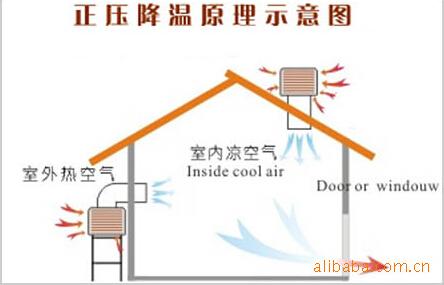 水蒸发空调机