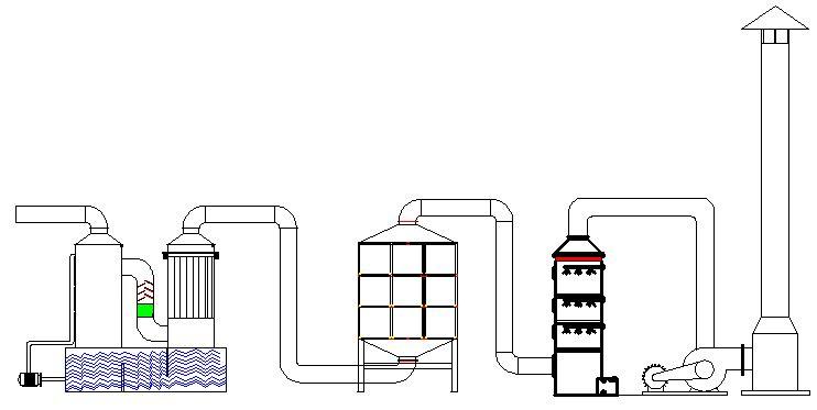 油漆企业废气综合处理方案