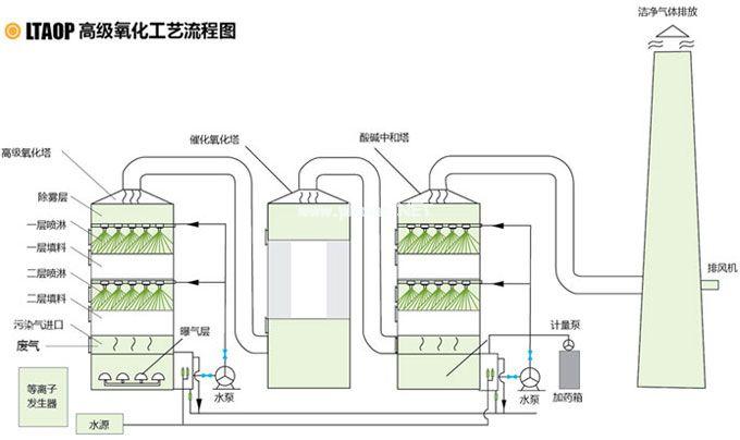 食品饮料行业废气处理方案