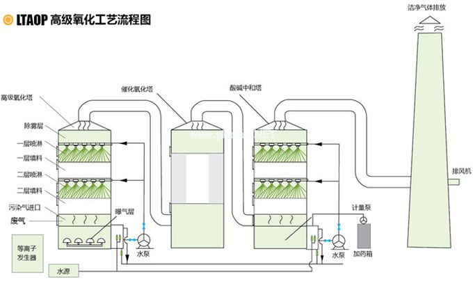 AOP高级氧化工艺流程图
