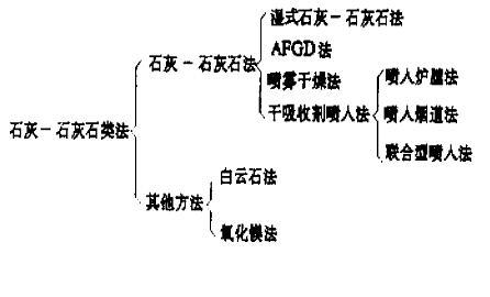 二氧化硫废气处理方法