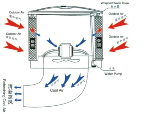 湿帘冷风机安装技术要求