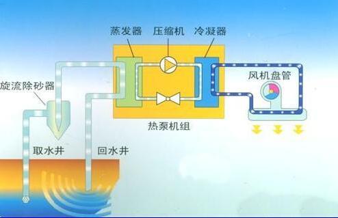 水蒸发空调机怎么选择?水蒸发空调机设计选型方法