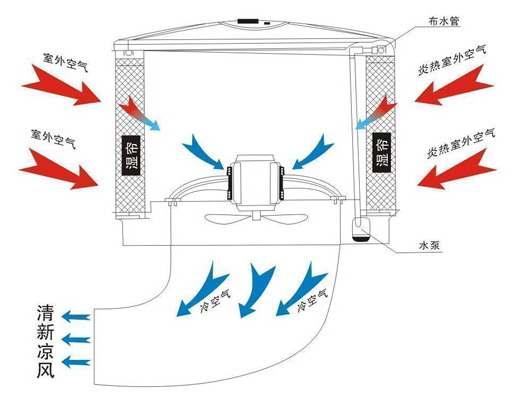 厂房车间降温方案