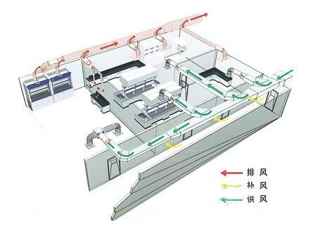 排风系统的选择对厂房车间降温的影响