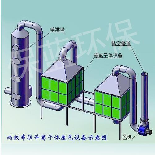低温等离子废气处理技术在治理PM2.5上的应用